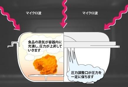 マルチクッキングカプセル グルラボ 電子レンジ 簡単料理 ヘルシー レシピ グルラボ 使い方 アラフォー 時短 おすすめ 美味しい クックパッド 口コミ.jpg